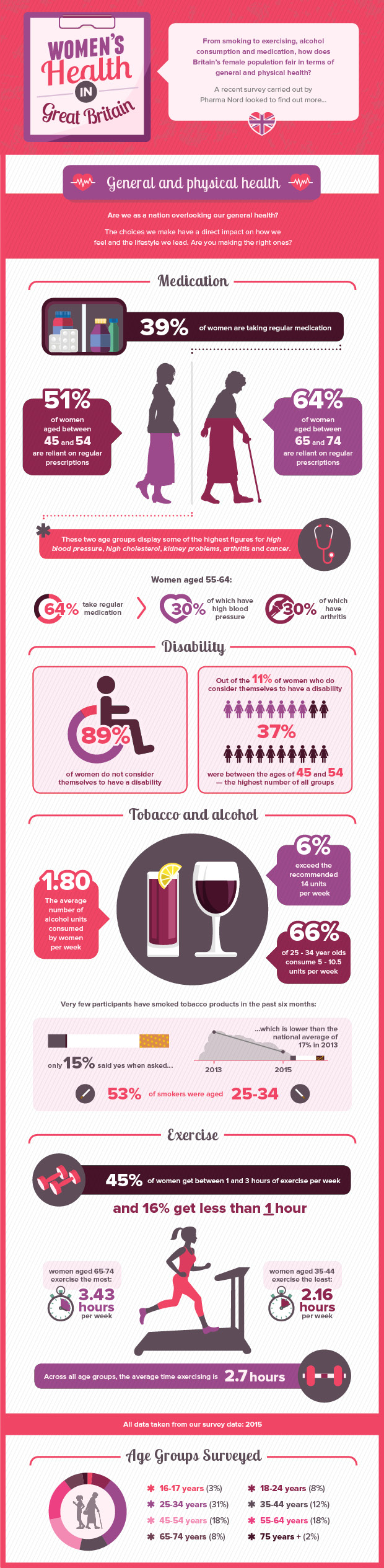 Womens health infographic- general and physical health