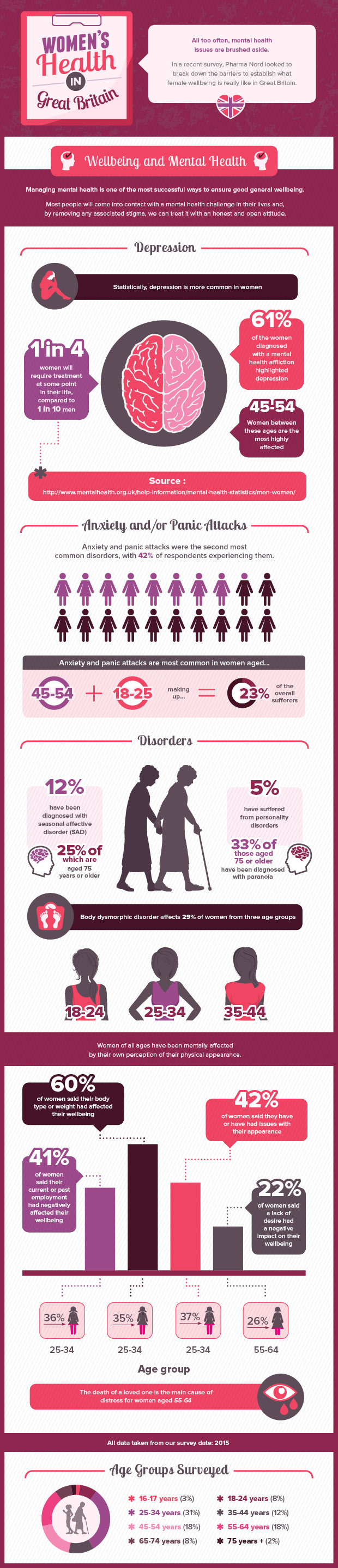 Womens health infographic- wellbeing and mental health