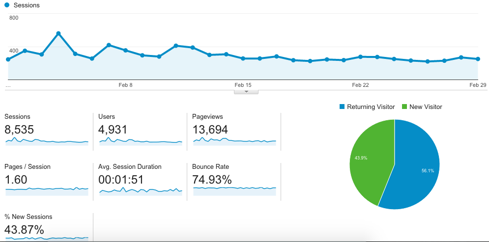 february 2016 blog stats and income report