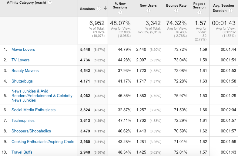 How To Use Google Analytics Your Audience