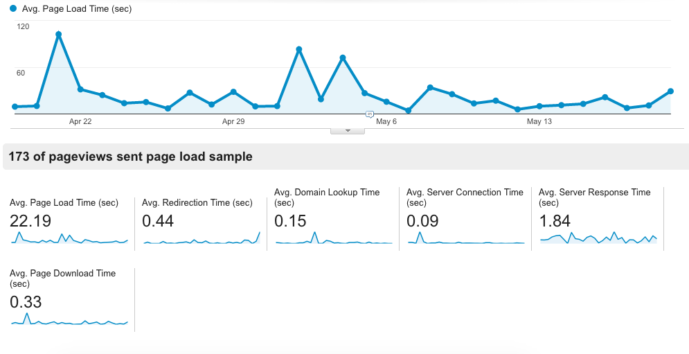 site speed google analytics blog