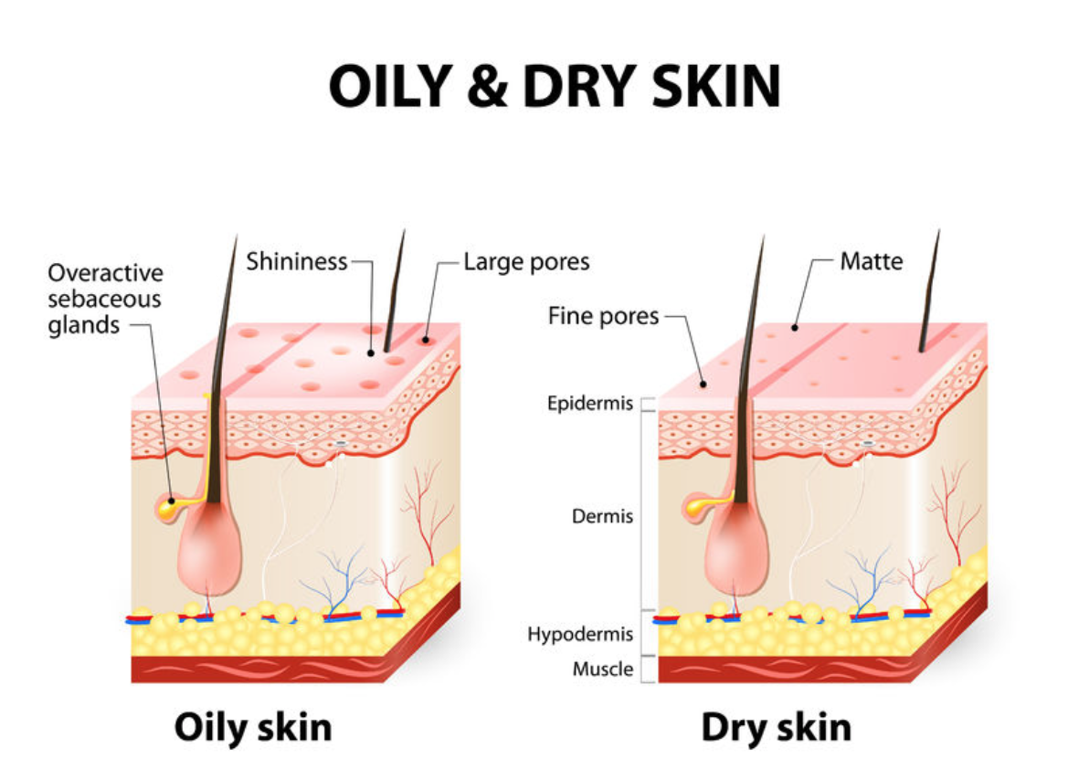 How to Manage Your Unique Skin Type